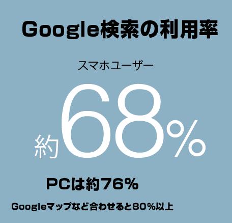 Google検索の利用率